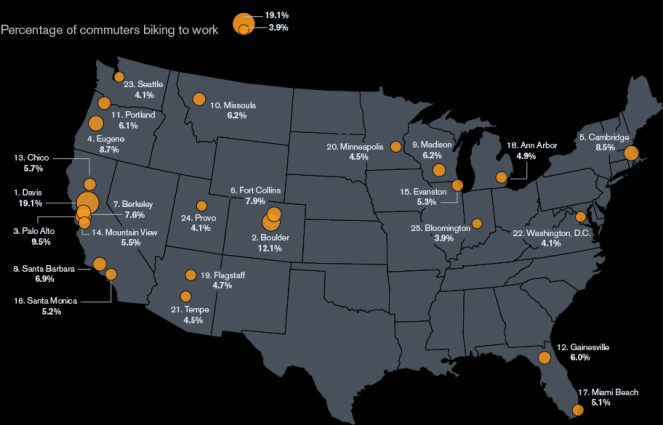 Top 25 Bike to Work Cities in USA